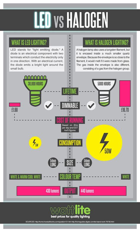 Led Light Bulbs Vs Halogen Led Vs Halogen Visual Ly