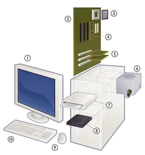 Schema eines aktuellen PCs (Personal Computer
