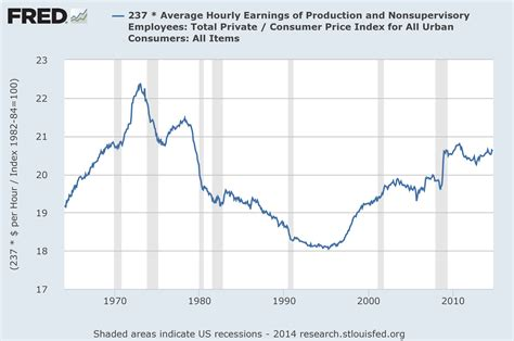 wages for and the homicide rate in the usa has jumped 31 5 from 2014