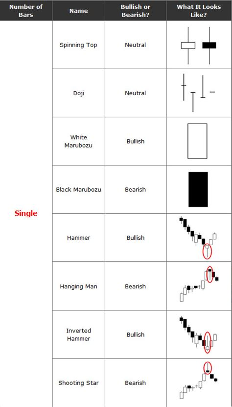 candlestick patterns cheat sheet candlestick patterns cheat sheet forex trading