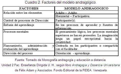 Modelos Curriculares Que Soportan La Andragogia Articles