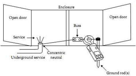maintenance of neutral grounding resistor electrical power system grounding and ground resistance measurements