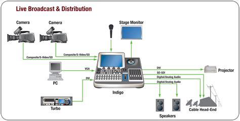 broadcast workflow broadcast workflow 28 images broadcast workflow 28