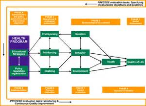 health promotion plan template chapter 2 other models for promoting community health and