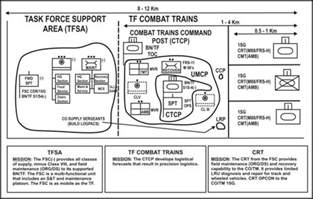 fm 3 90 2 chapter 10 combat service support