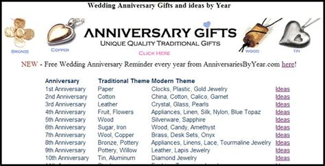 Wedding Anniversary Gifts Yearly List by 1000 Images About Wedding Anniversary Gift Lists On