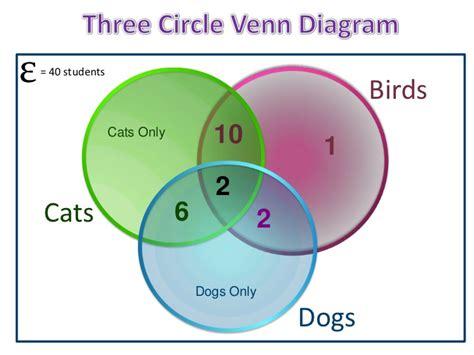 Three Venn Diagram Problems