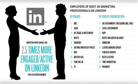 How To Improve Your Profile For Mba In India by How To Sell Yourself On Linkedin Marketing Week