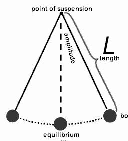 Pendulum L by Ancient Metrology Numbers Don T Lie World Mysteries
