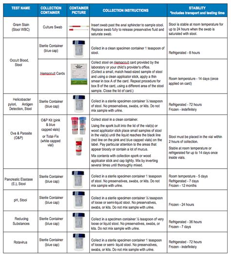 Stool Specimen Collection Guidelines by Stool Collection Guidelines