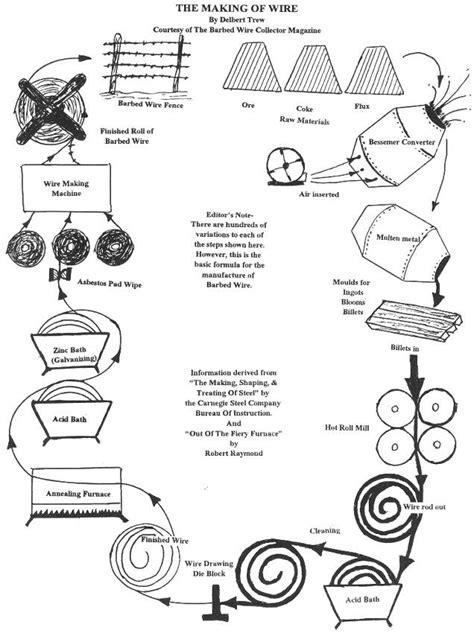bessemer process diagram bessemer converter definition