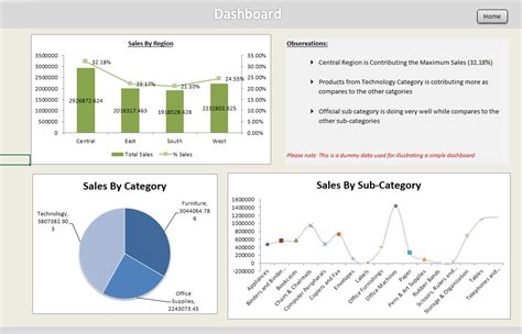 executive summary exle template creating dashboards in excel dashboard creation using