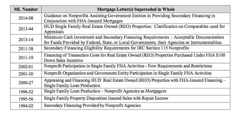 Mortgagee Letter Mip Fha New Fha Single Family Loan Policy Handbook Hud 4000 1 Superseded Policies
