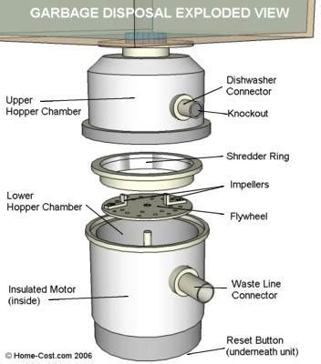 Luxury Garbage And Why Not by Dispose The Evidence How Your Garbage Disposal Disposes