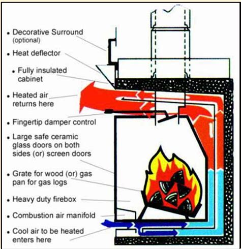 Fuego Flame   Zero Clearance fireplace: How It Works