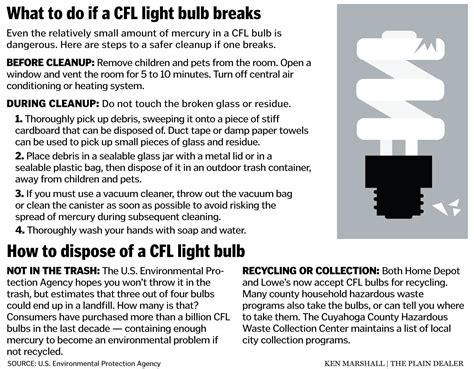 how to dispose of fluorescent light bulbs proper disposal of light bulbs containing mercury