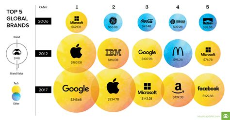 Chart Ranking The World S Most Valuable Brands by Chart Ranking The World S Most Valuable Brands