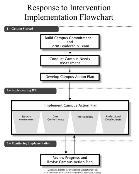 response to intervention templates 24 images of rti flow chart template infovia net