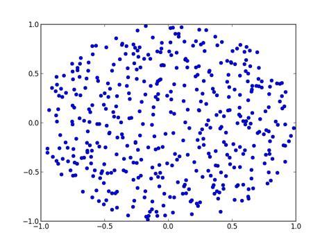 python graph pattern matching algorithm method to uniformly randomly populate a disk