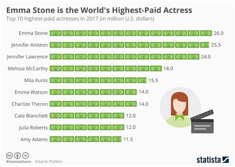 chart the world s 10 richest statista chart is the world s highest paid statista