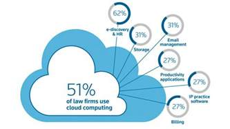 Role Of Supply Chain Management In E Commerce by Law Firm Cloud Computing The Role Of Security As Both A