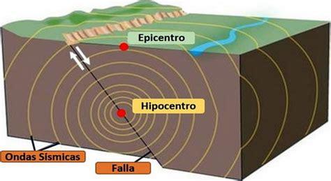 imagenes en movimiento de un terremoto los terremotos