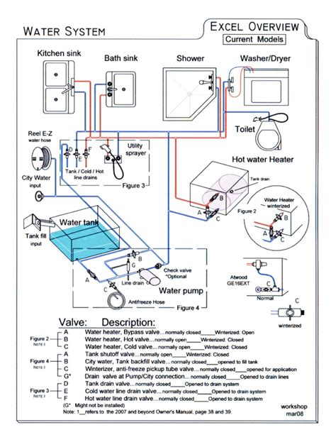Travel Trailer Plumbing Diagram by Dolphin Motorhomes Wiring Diagrams Dolphin Free Engine