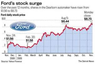 Ford Motor Company Stock Today Ford Stock Chart Ford Stock F Emerging Markets And