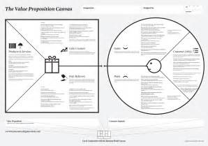 Value Proposition Canvas Template by Reach The Product Market Fit Using The Value Proposition