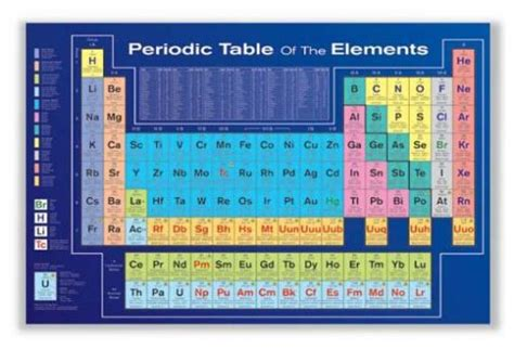 periodic table home decor periodic table of the elements luxary home decoration