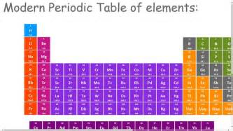 the modern periodic table for windows 8 and 8 1