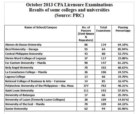 Of The Philippines Mba Program by 4 246 Out Of 10 396 40 Pass Oct 2013 Cpa Licensure