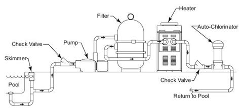 Pool Plumbing Diagrams by Pool Gfci Installation Schematic Get Free Image About