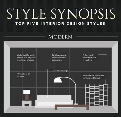 style synopsis  top  interior design styles infographic