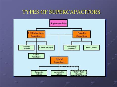 supercapacitor wh development of non aqueous asymmetric hybrid supercapacitors part i