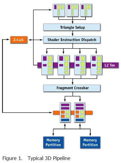 Transform And Lighting Card Albatron Geforce Tc6200q Review Legit
