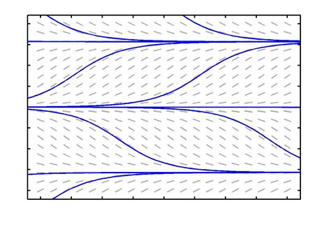 slope field calculator online graphing tool