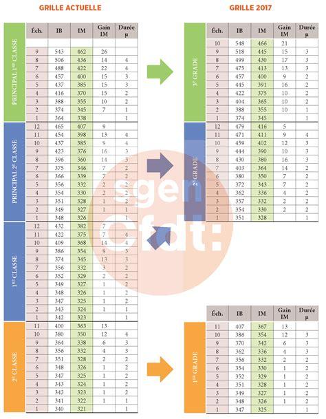 grille saenes education nationale ppcr pour les personnels administratifs f 233 d 233 ration sgen cfdt