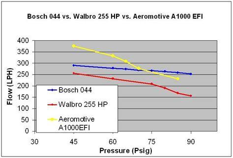 walbro 255 flowchart e85 600whp capable fuel system problems nasioc