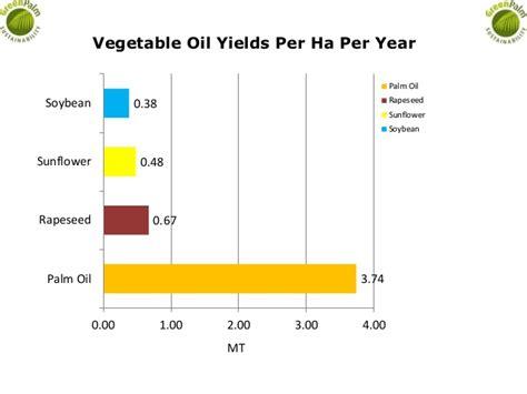petroleum hängele average vegetable yields per ha per year