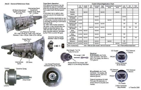 transmission control 1996 ford aerostar on board diagnostic system a4ld specification chart from transgo ford explorer and ford ranger forums serious explorations