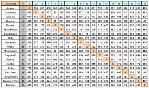 tabla de consignatarios en uruguay distancia uruguay a trav 233 s de los ojos de un extranjero