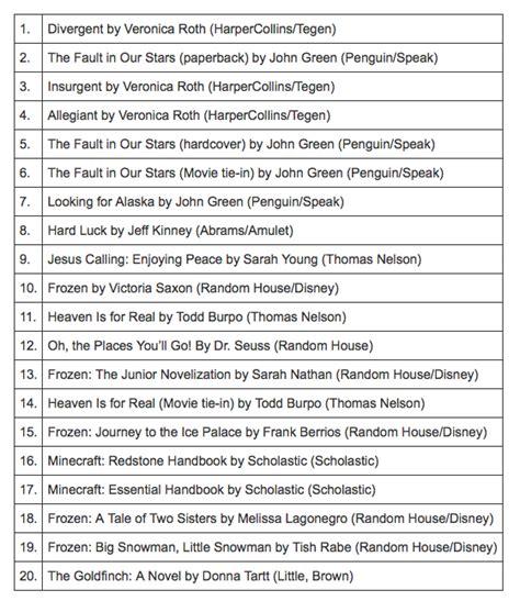 i libri piu letti 2014 quali sono i libri pi 249 venduti finora nel 2014 is