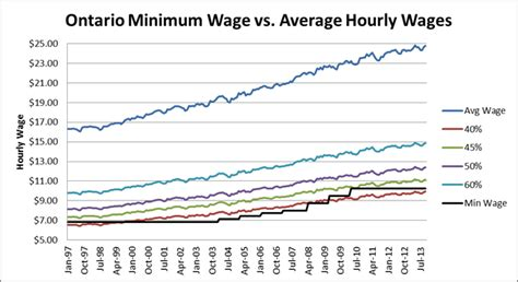 wages vs s here s what a truly fair minimum wage would look like