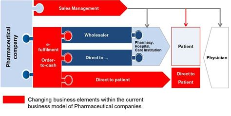 commercial model pharmaceutical new challenges for pharmaceutical industry buck
