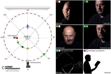 lighting pattern photography must know portrait lighting patterns and tips