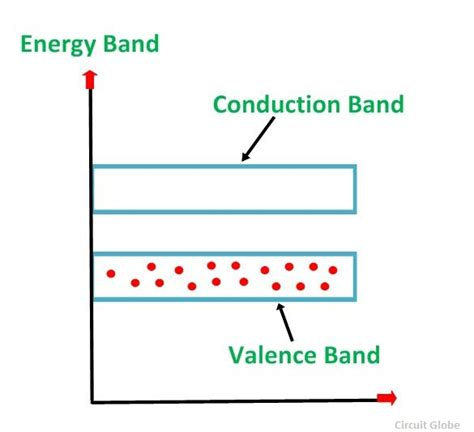 band diagram of semiconductor what is p type semiconductor energy diagram and