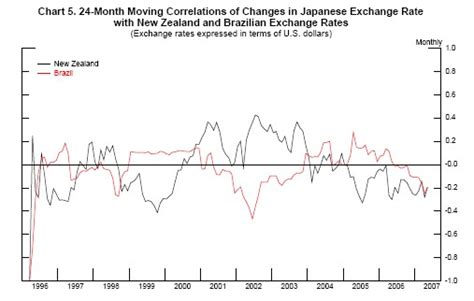 currency converter yen to nzd frb what can the data tell us about carry trades in