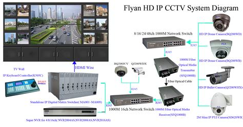 ip system promotion