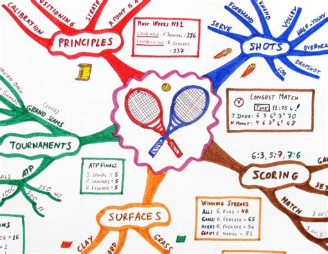 good design adalah design tips mind mapping for data visualization by quadrigram